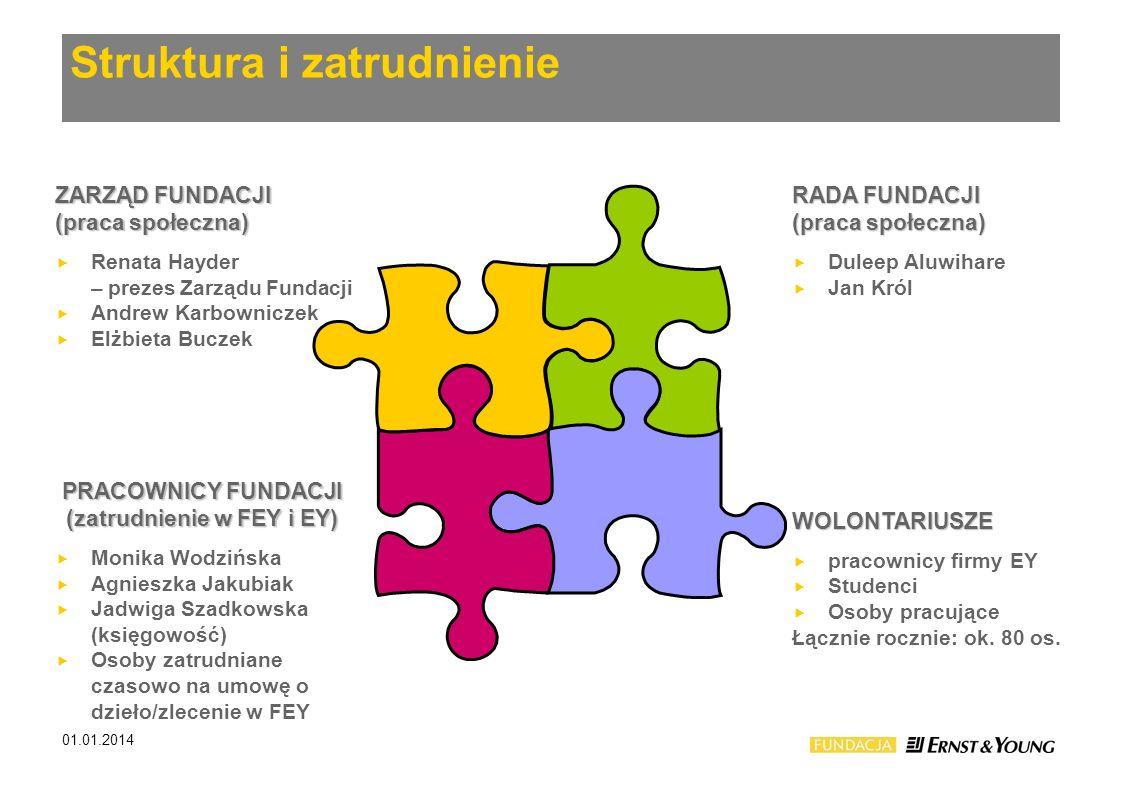 Struktura i zatrudnienie