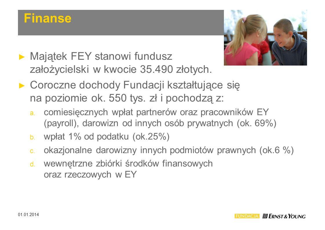 Finanse Majątek FEY stanowi fundusz założycielski w kwocie 35.490 złotych.