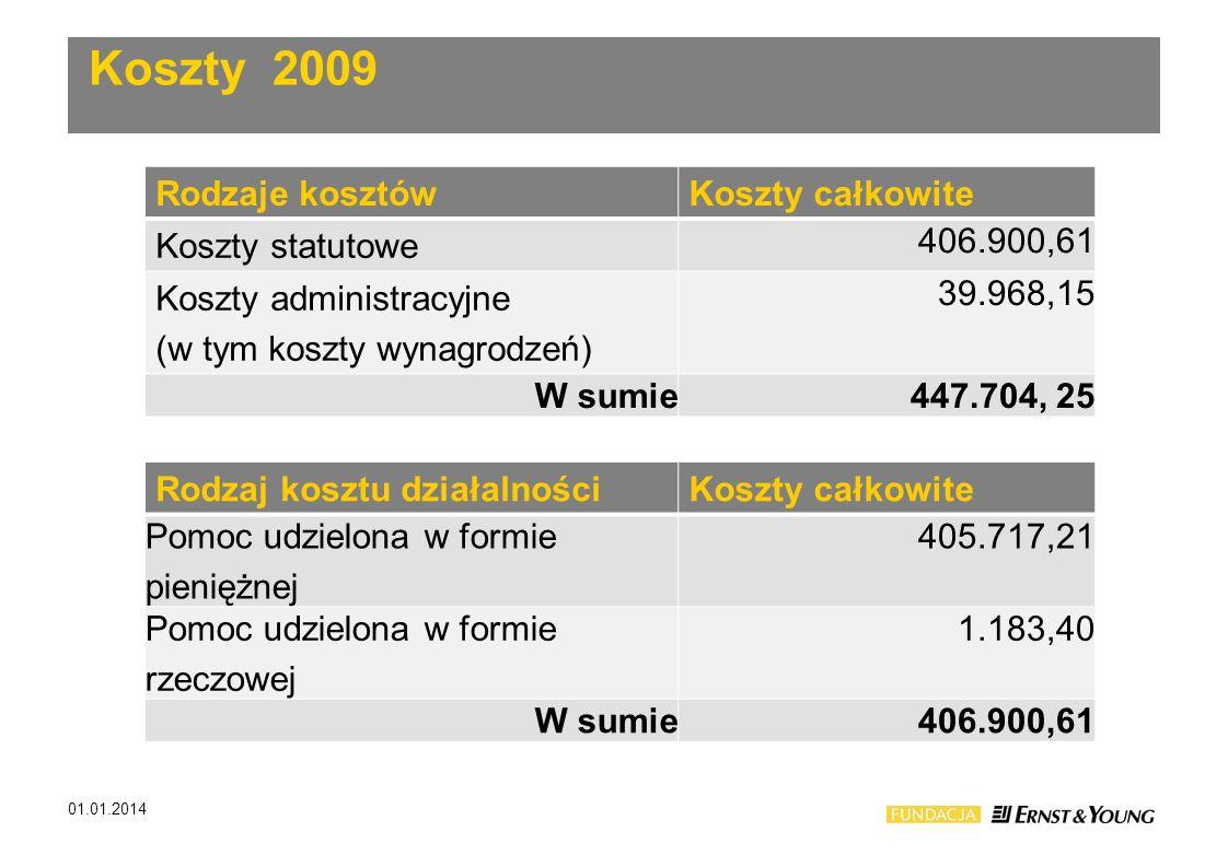 Koszty 2009 Rodzaje kosztów Koszty całkowite Koszty statutowe