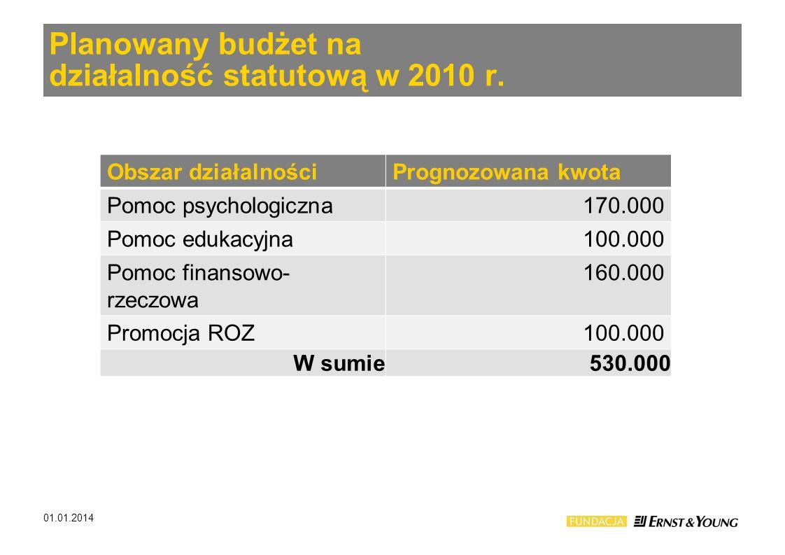 Planowany budżet na działalność statutową w 2010 r.
