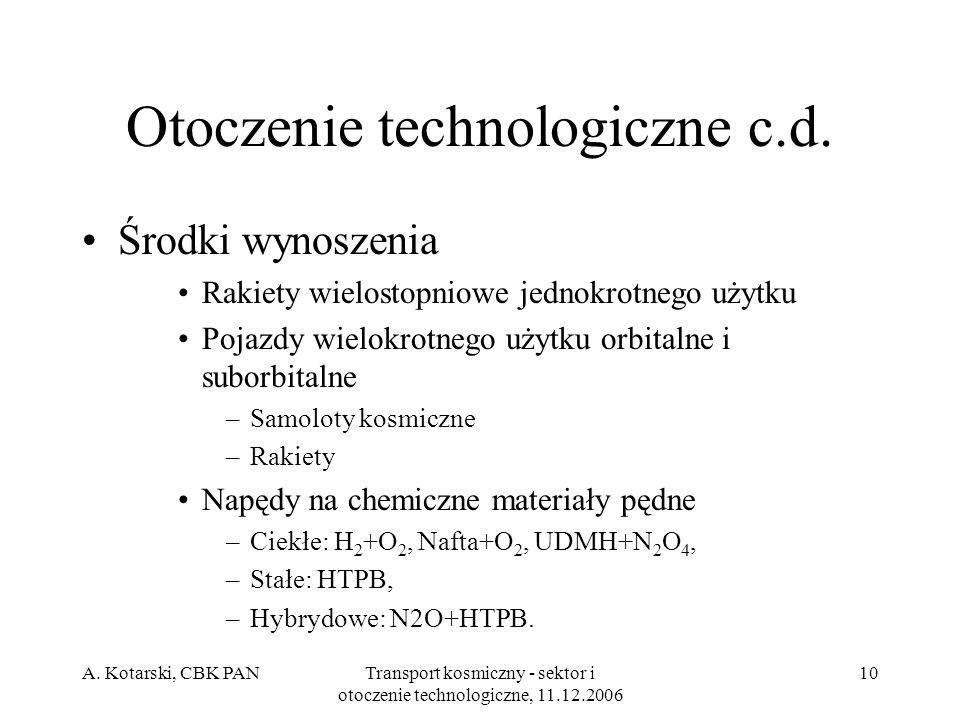 Otoczenie technologiczne c.d.