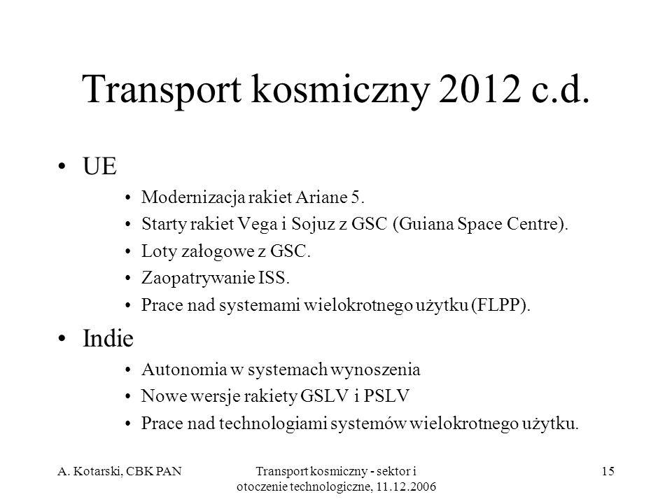 Transport kosmiczny 2012 c.d.