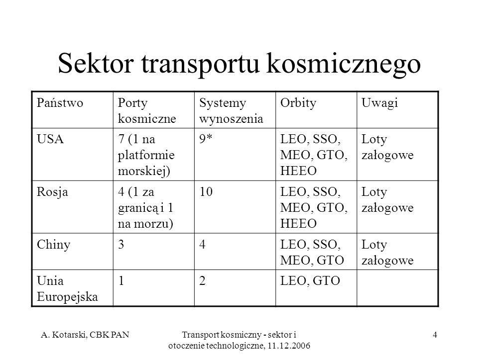 Sektor transportu kosmicznego