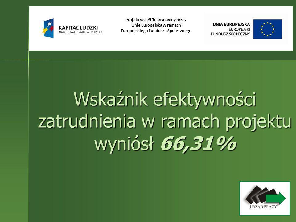 Wskaźnik efektywności zatrudnienia w ramach projektu wyniósł 66,31%