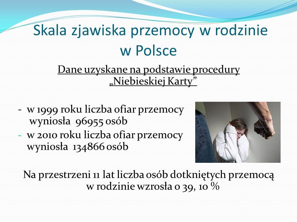 Skala zjawiska przemocy w rodzinie w Polsce