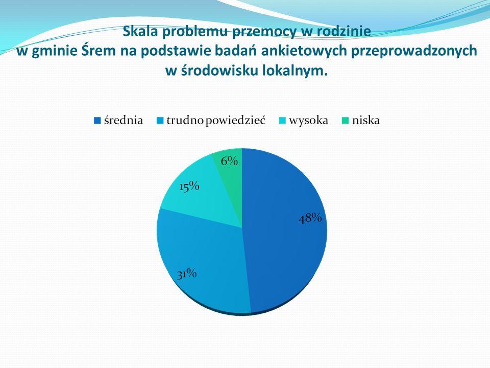 Skala problemu przemocy w rodzinie w gminie Śrem na podstawie badań ankietowych przeprowadzonych w środowisku lokalnym.