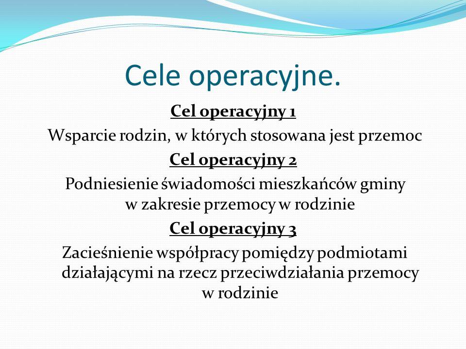 Cele operacyjne.