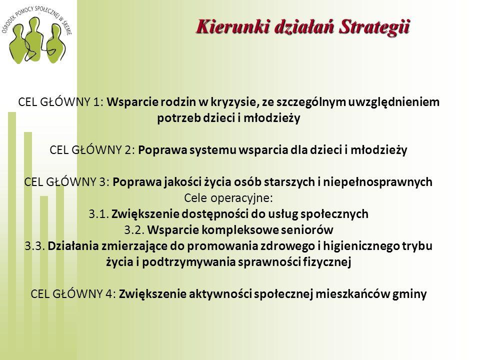 Kierunki działań Strategii