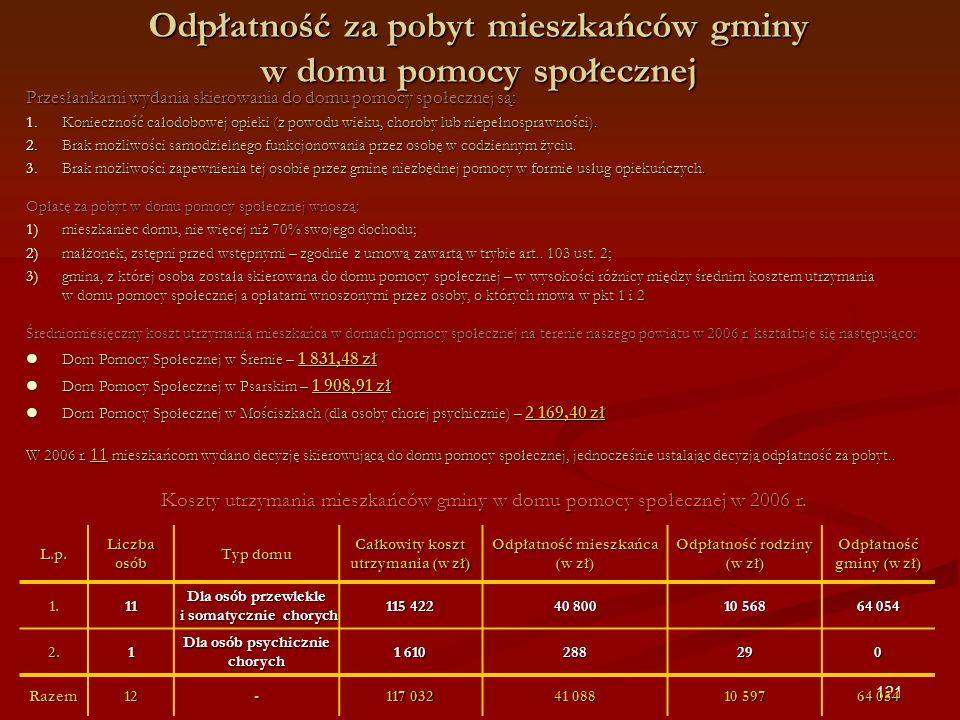 Odpłatność za pobyt mieszkańców gminy w domu pomocy społecznej