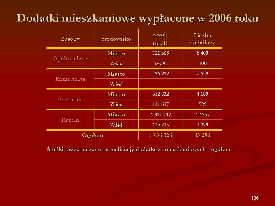 Dodatki mieszkaniowe wypłacone w 2006 roku