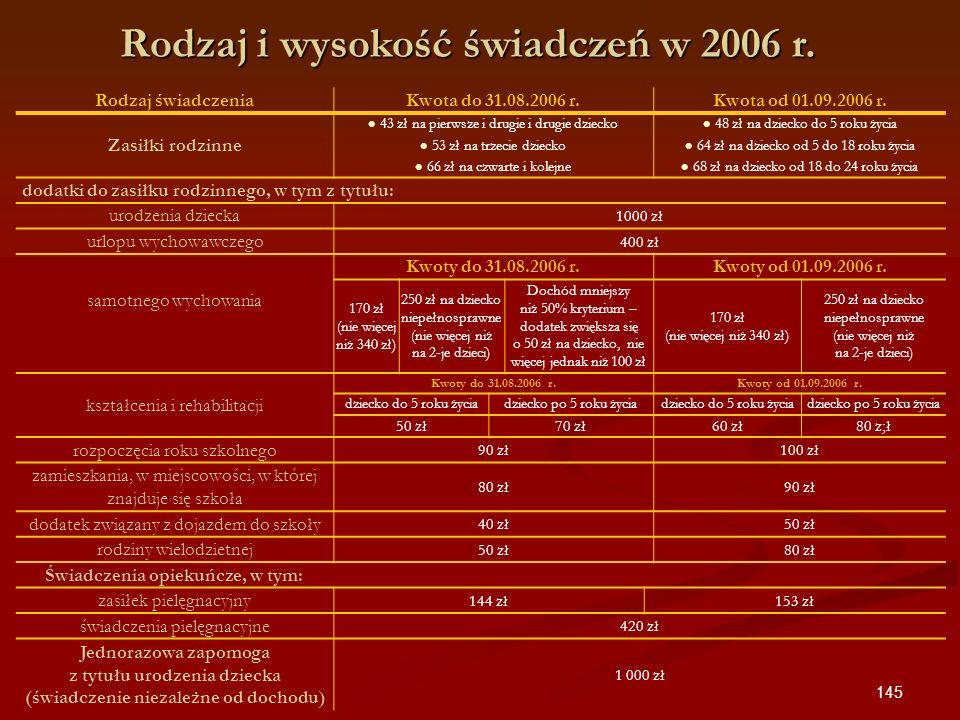 Rodzaj i wysokość świadczeń w 2006 r.
