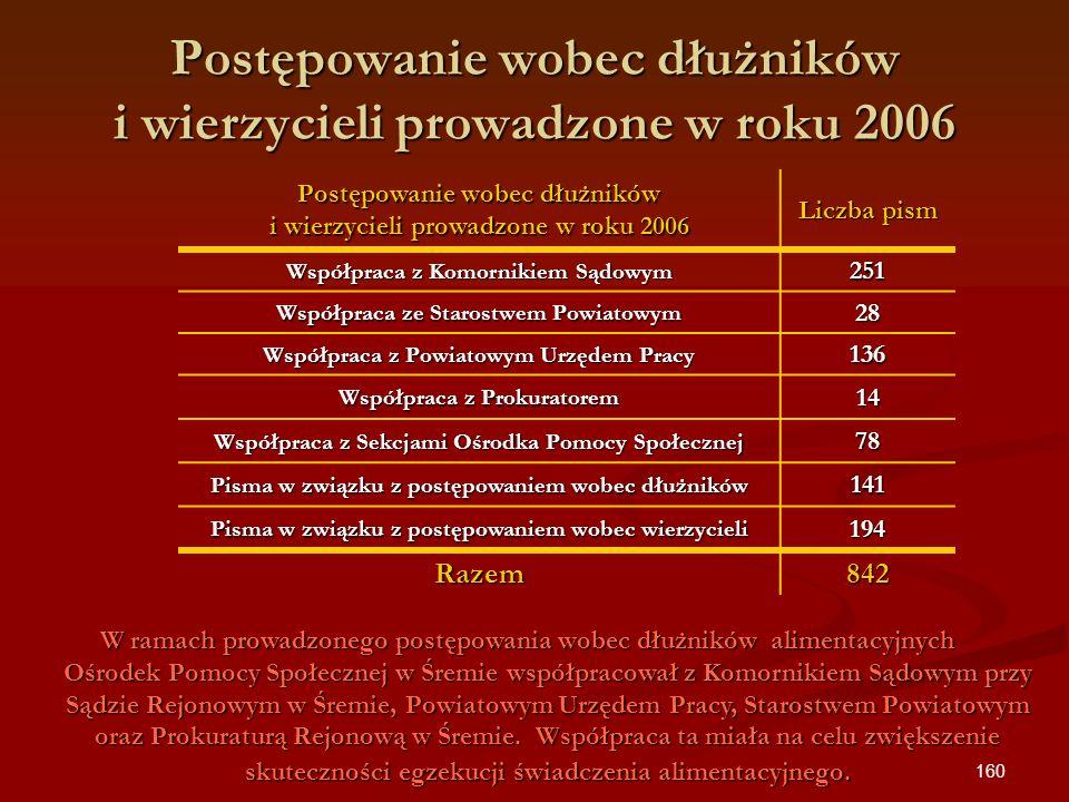 Postępowanie wobec dłużników i wierzycieli prowadzone w roku 2006