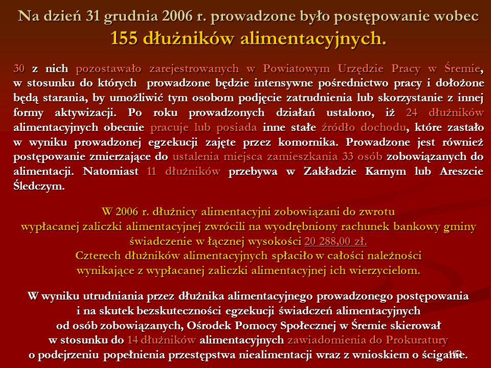 Na dzień 31 grudnia 2006 r. prowadzone było postępowanie wobec 155 dłużników alimentacyjnych.