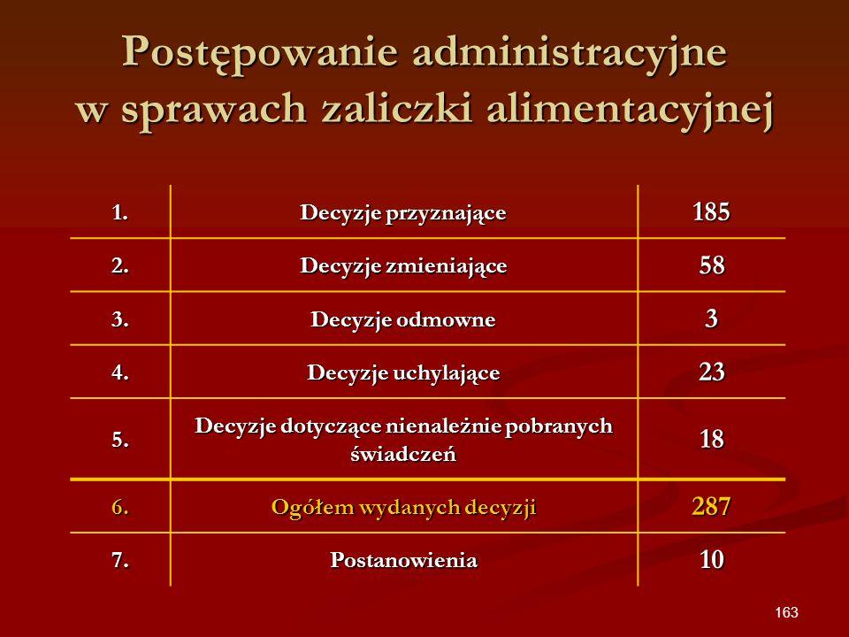 Postępowanie administracyjne w sprawach zaliczki alimentacyjnej