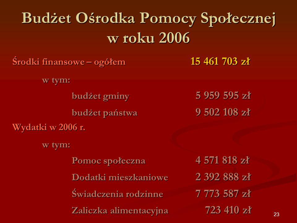 Budżet Ośrodka Pomocy Społecznej w roku 2006