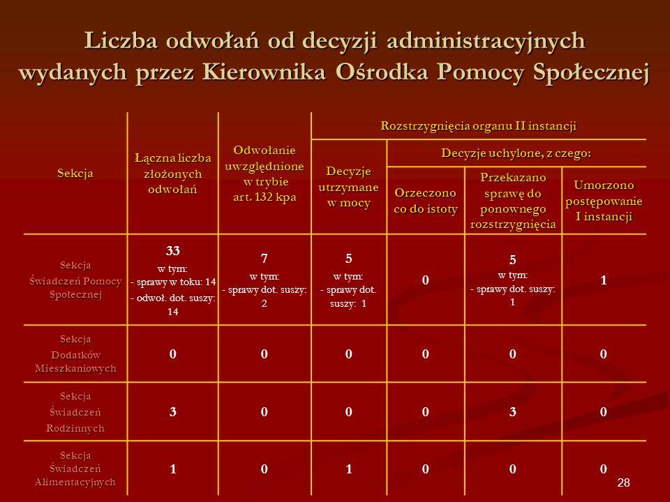 Liczba odwołań od decyzji administracyjnych wydanych przez Kierownika Ośrodka Pomocy Społecznej
