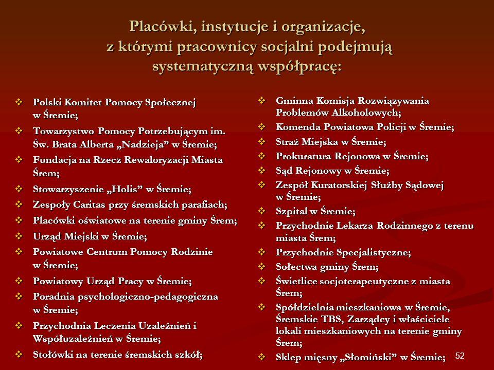 Placówki, instytucje i organizacje, z którymi pracownicy socjalni podejmują systematyczną współpracę: