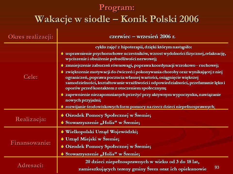 Program: Wakacje w siodle – Konik Polski 2006