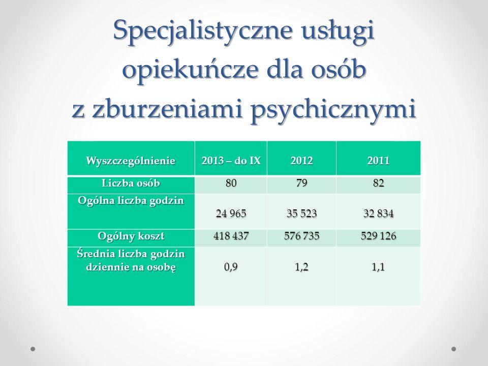 Specjalistyczne usługi opiekuńcze dla osób z zburzeniami psychicznymi