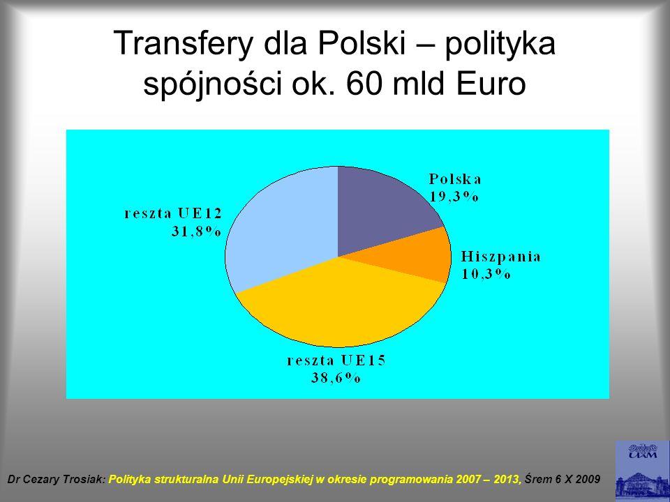 Transfery dla Polski – polityka spójności ok. 60 mld Euro