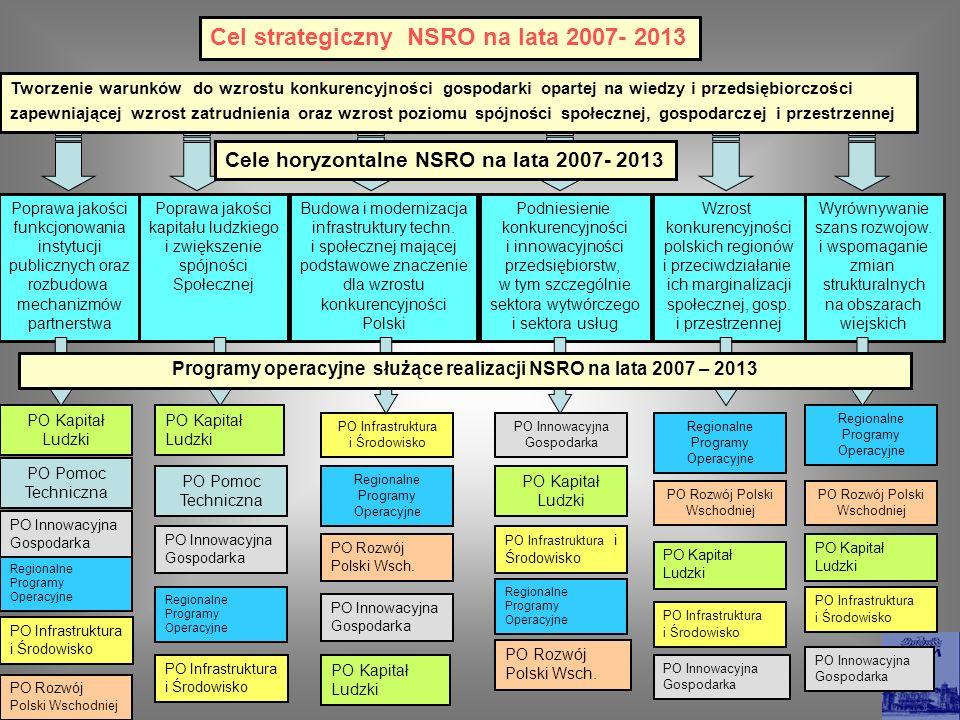 Programy operacyjne służące realizacji NSRO na lata 2007 – 2013