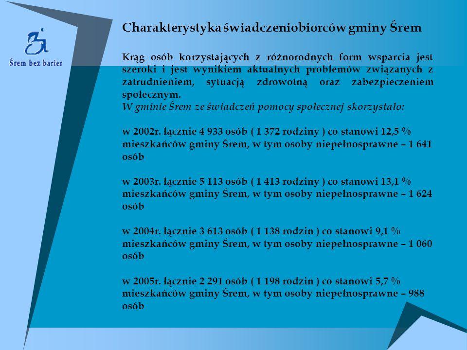 Charakterystyka świadczeniobiorców gminy Śrem