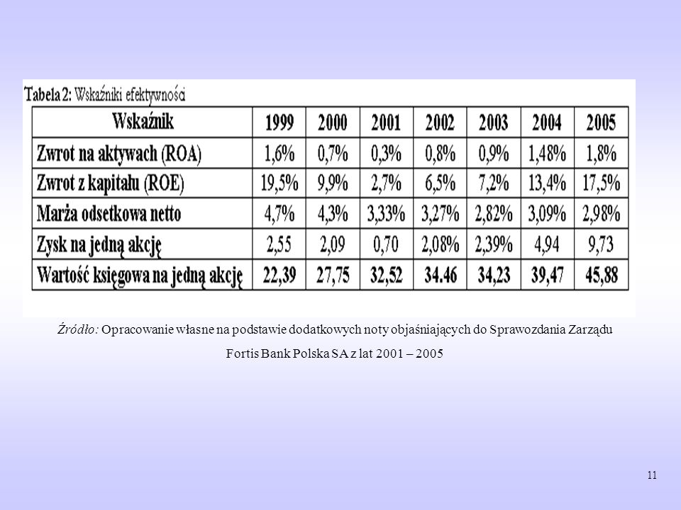Fortis Bank Polska SA z lat 2001 – 2005