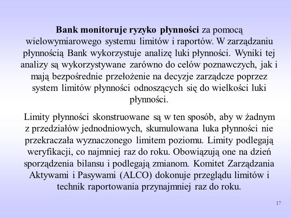 Bank monitoruje ryzyko płynności za pomocą wielowymiarowego systemu limitów i raportów. W zarządzaniu płynnością Bank wykorzystuje analizę luki płynności. Wyniki tej analizy są wykorzystywane zarówno do celów poznawczych, jak i mają bezpośrednie przełożenie na decyzje zarządcze poprzez system limitów płynności odnoszących się do wielkości luki płynności.