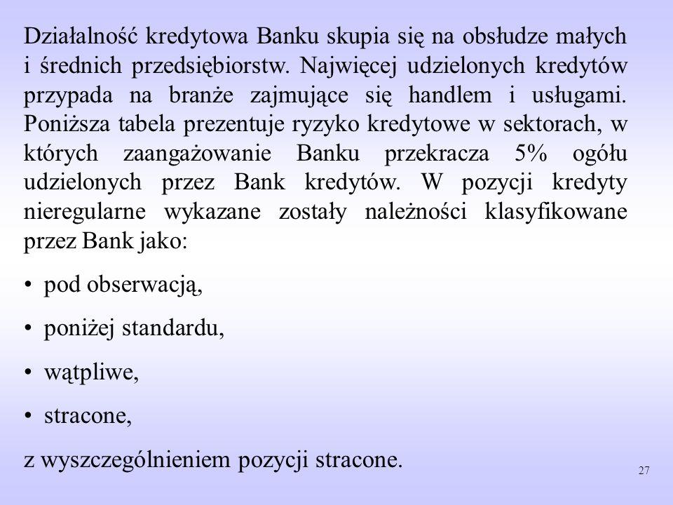 Działalność kredytowa Banku skupia się na obsłudze małych i średnich przedsiębiorstw. Najwięcej udzielonych kredytów przypada na branże zajmujące się handlem i usługami. Poniższa tabela prezentuje ryzyko kredytowe w sektorach, w których zaangażowanie Banku przekracza 5% ogółu udzielonych przez Bank kredytów. W pozycji kredyty nieregularne wykazane zostały należności klasyfikowane przez Bank jako: