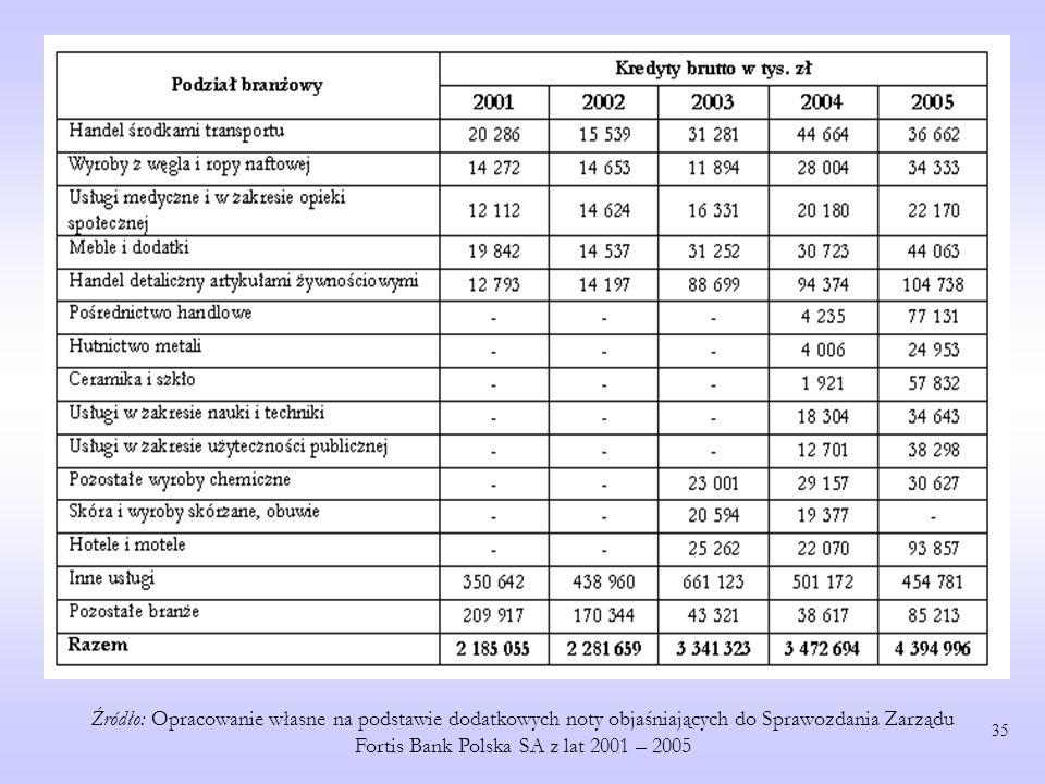 Źródło: Opracowanie własne na podstawie dodatkowych noty objaśniających do Sprawozdania Zarządu Fortis Bank Polska SA z lat 2001 – 2005