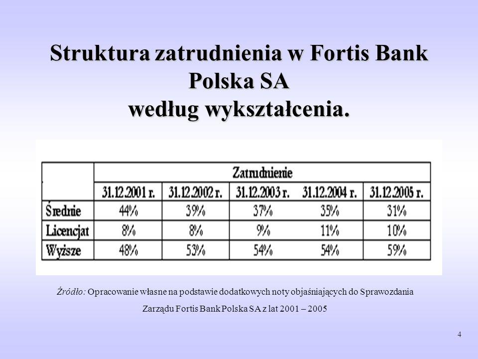 Struktura zatrudnienia w Fortis Bank Polska SA według wykształcenia.