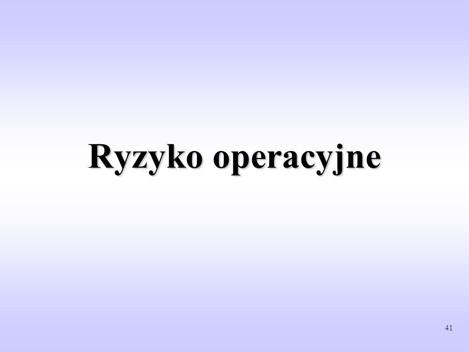 Ryzyko operacyjne