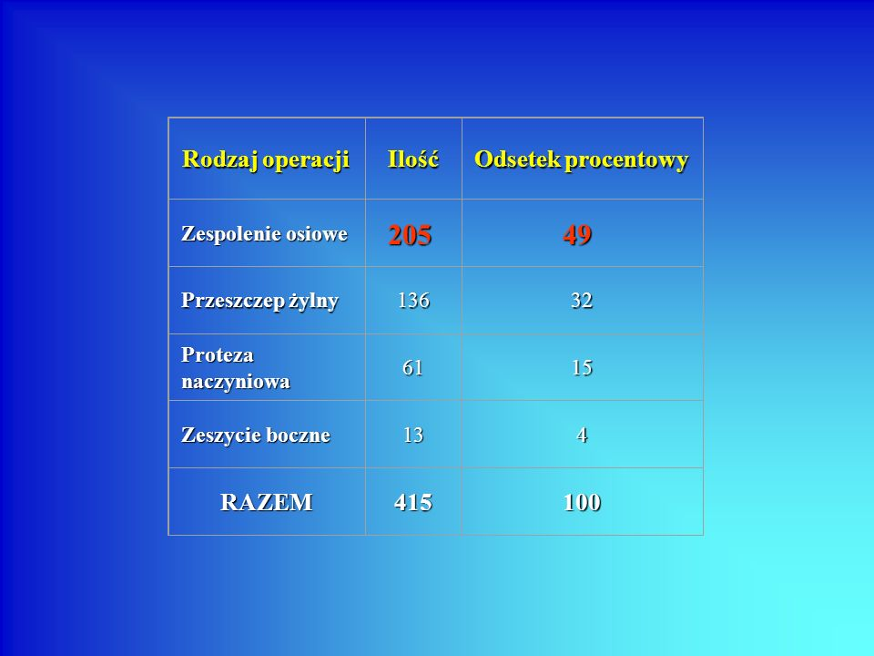 205 49 Rodzaj operacji Ilość Odsetek procentowy RAZEM 415 100