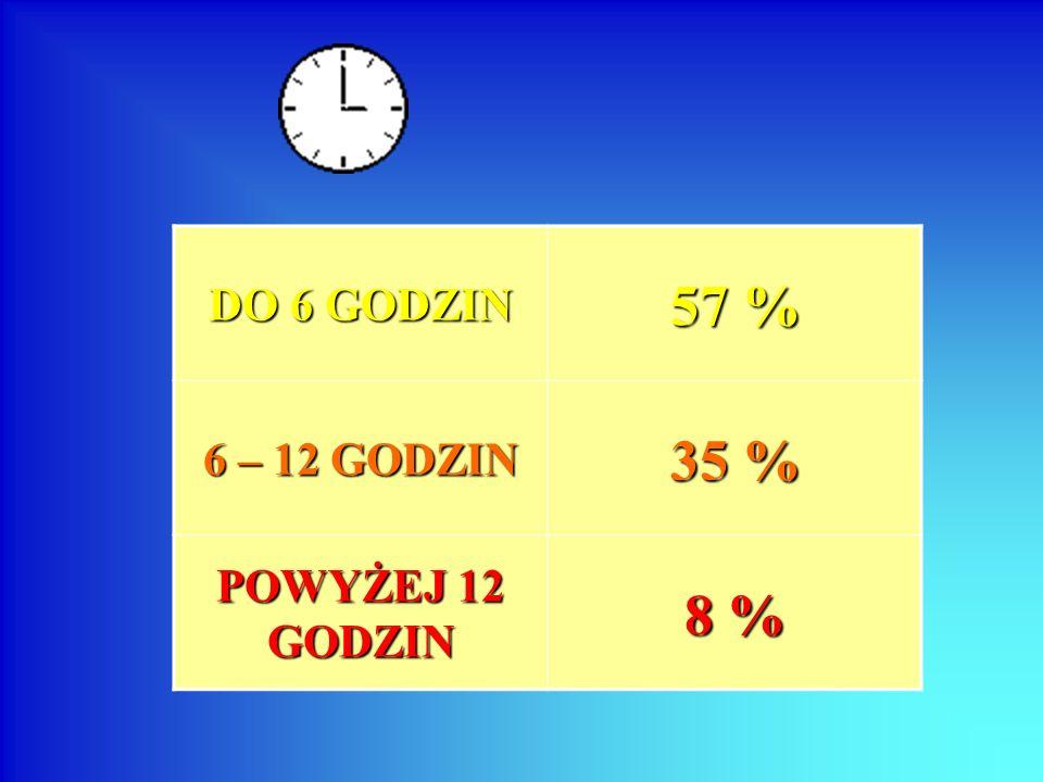 DO 6 GODZIN 57 % 6 – 12 GODZIN 35 % POWYŻEJ 12 GODZIN 8 %