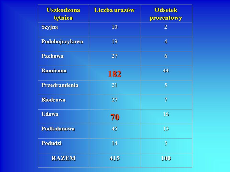 182 70 Uszkodzona tętnica Liczba urazów Odsetek procentowy RAZEM 415