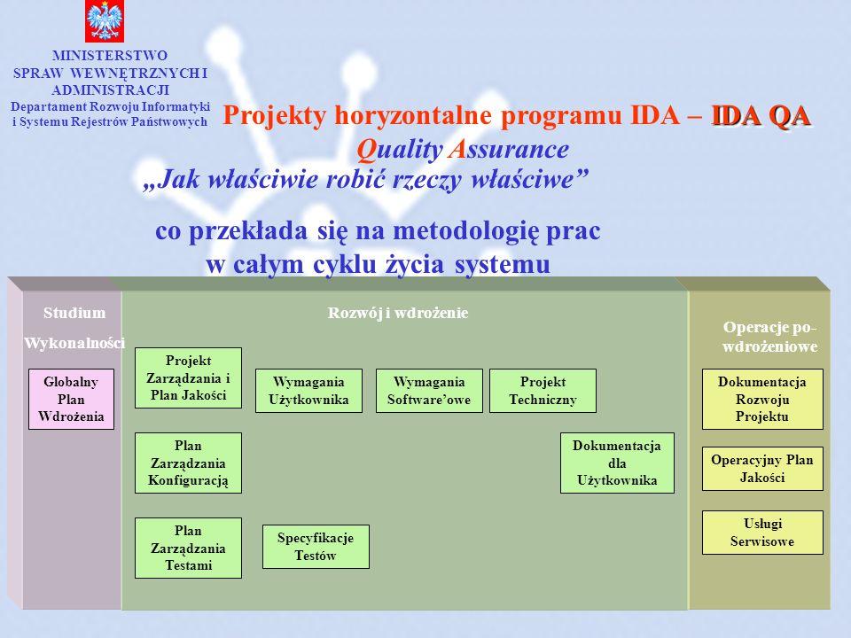 Projekty horyzontalne programu IDA – Quality Assurance IDA QA