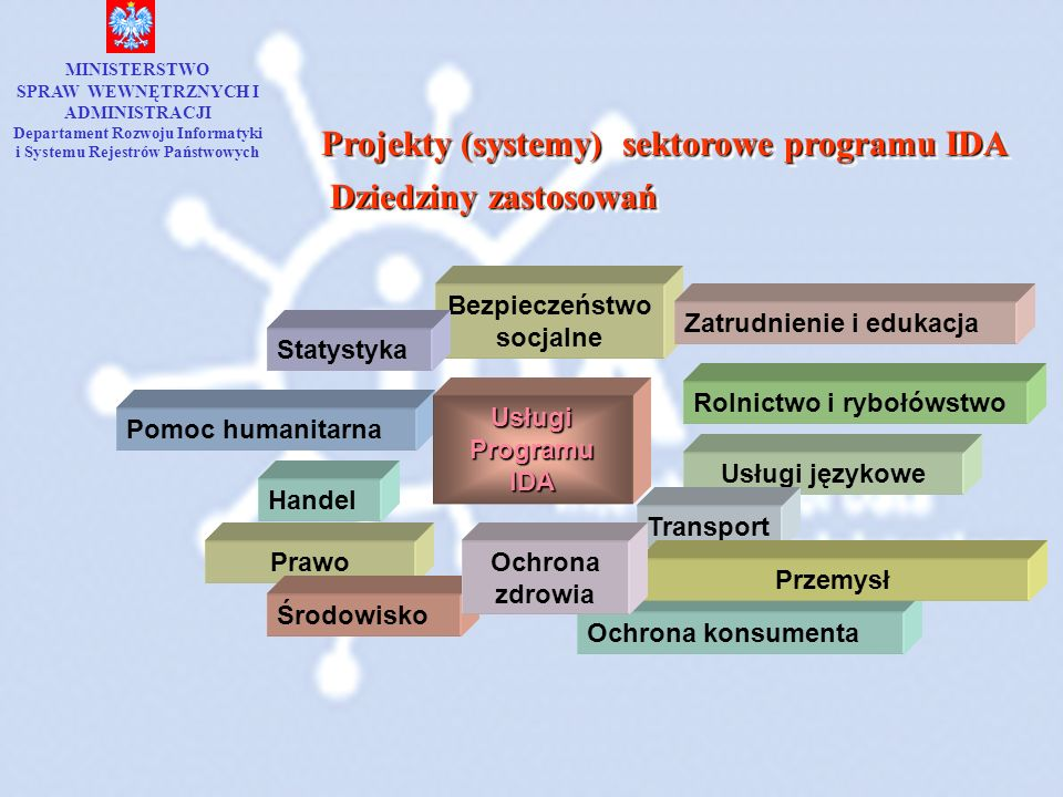 Projekty (systemy) sektorowe programu IDA