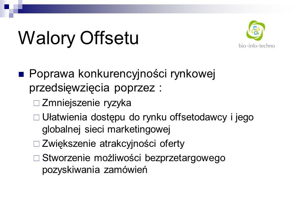 Walory OffsetuPoprawa konkurencyjności rynkowej przedsięwzięcia poprzez : Zmniejszenie ryzyka.