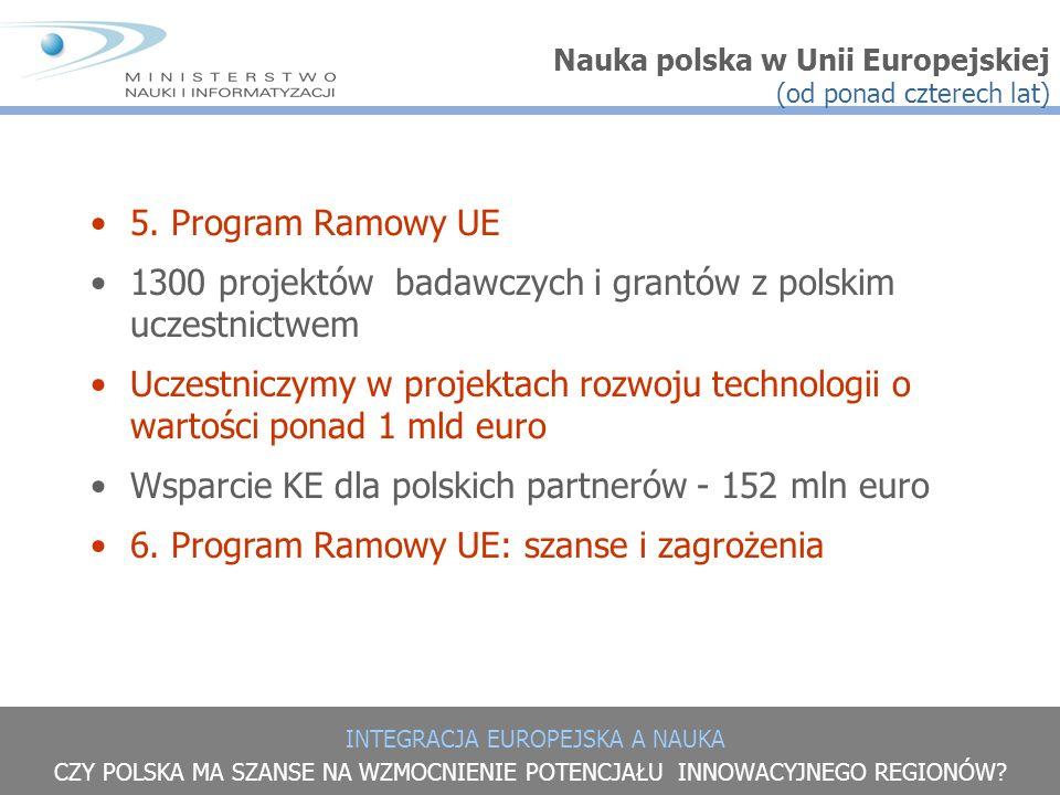 1300 projektów badawczych i grantów z polskim uczestnictwem