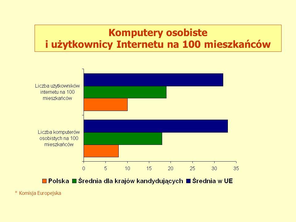 i użytkownicy Internetu na 100 mieszkańców