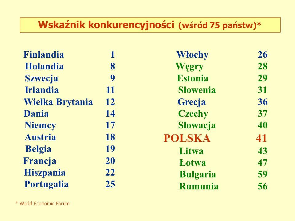 Wskaźnik konkurencyjności (wśród 75 państw)*