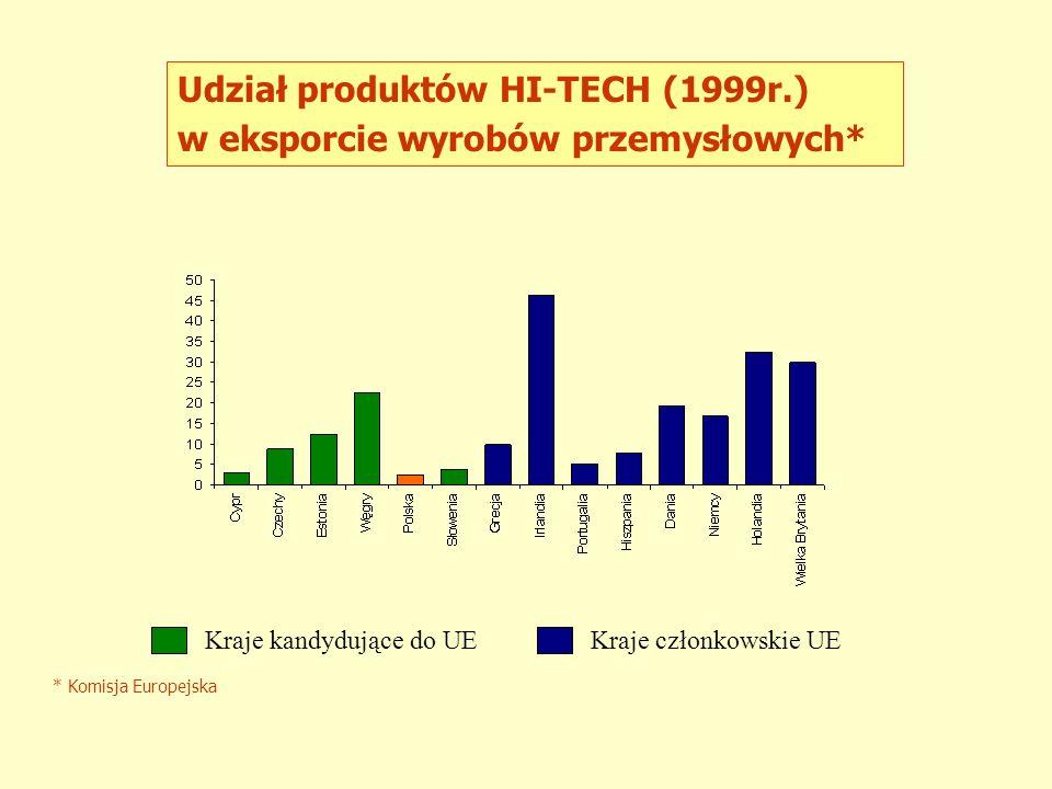Udział produktów HI-TECH (1999r.) w eksporcie wyrobów przemysłowych*