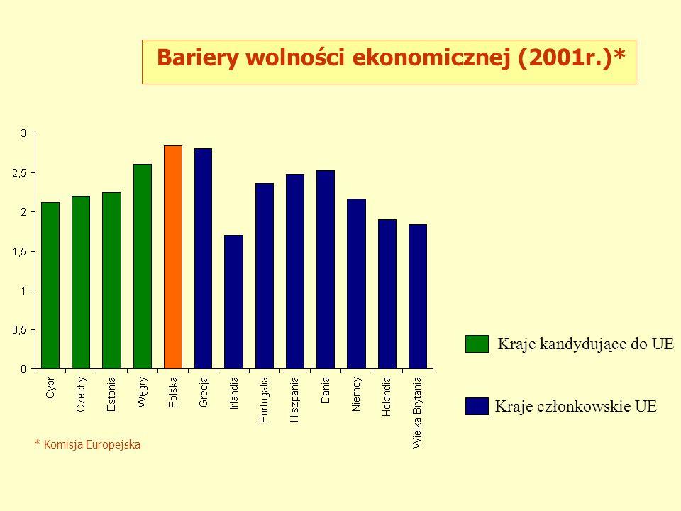 Bariery wolności ekonomicznej (2001r.)*