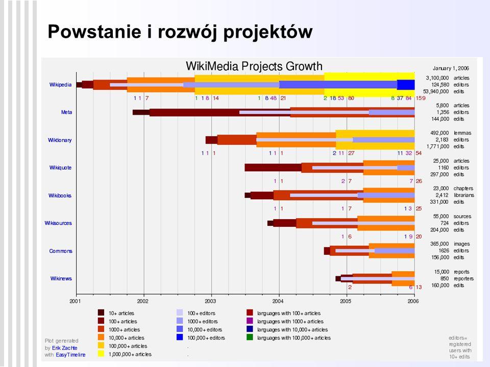 Powstanie i rozwój projektów