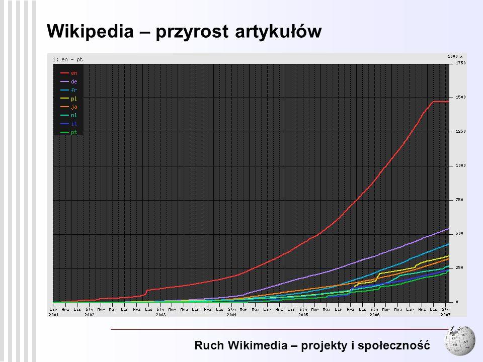 Wikipedia – przyrost artykułów