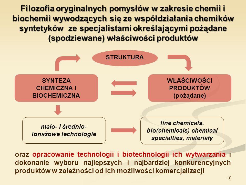 Filozofia oryginalnych pomysłów w zakresie chemii i biochemii wywodzących się ze współdziałania chemików syntetyków ze specjalistami określającymi pożądane (spodziewane) właściwości produktów