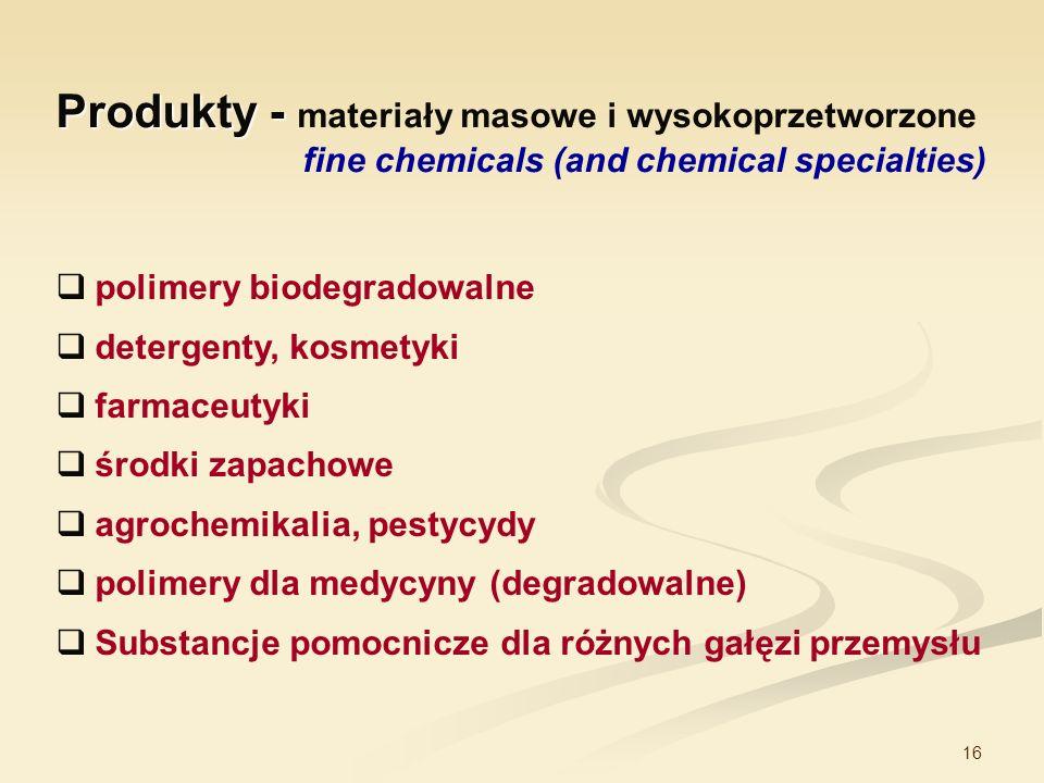Produkty - materiały masowe i wysokoprzetworzone