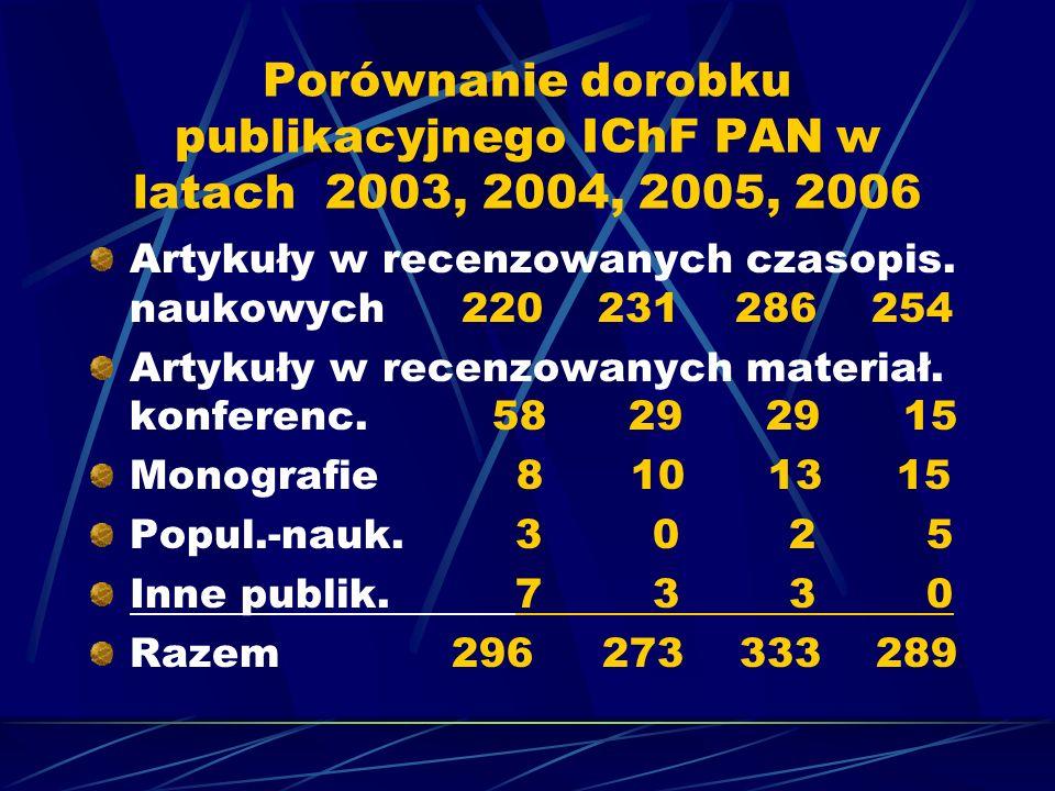 Porównanie dorobku publikacyjnego IChF PAN w latach 2003, 2004, 2005, 2006