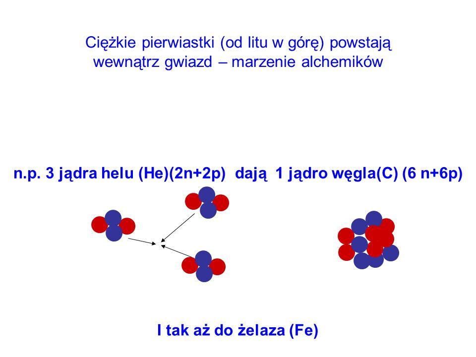 n.p. 3 jądra helu (He)(2n+2p) dają 1 jądro węgla(C) (6 n+6p)