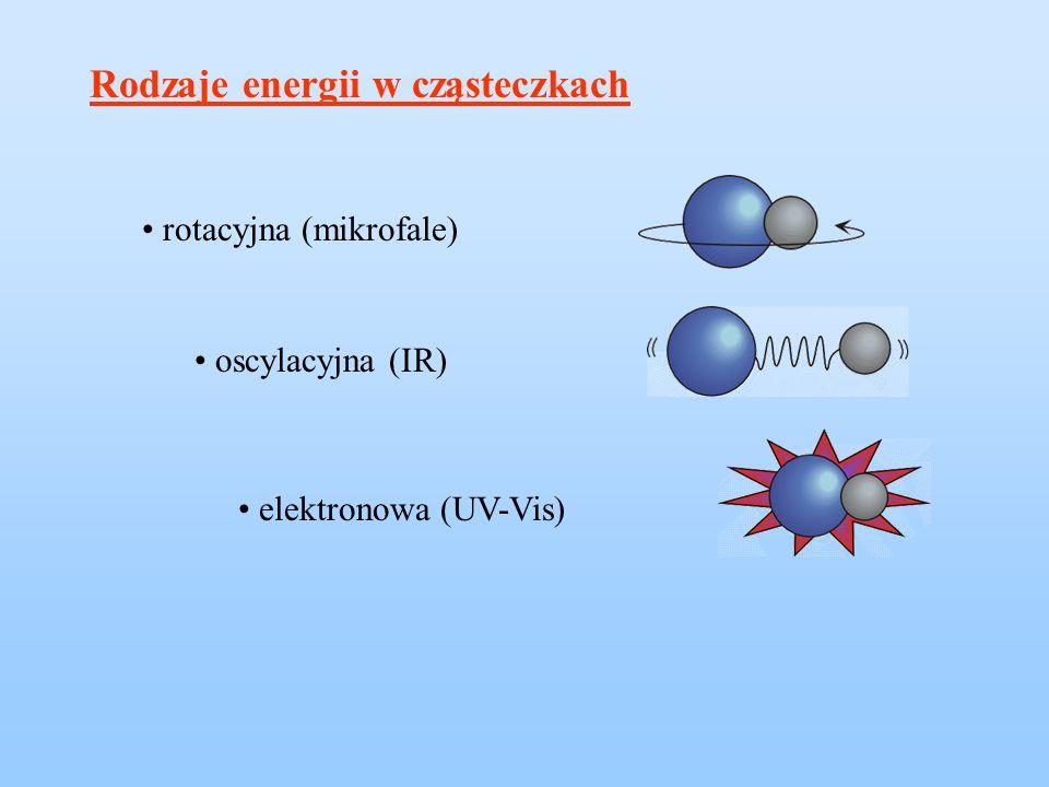 Rodzaje energii w cząsteczkach